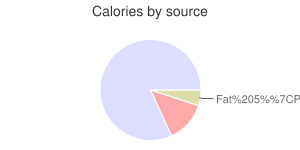 Wheat, sprouted, calories by source